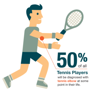 tennis elbow graphic 300x288 Two Tennis Racket Tips for Tennis Elbow